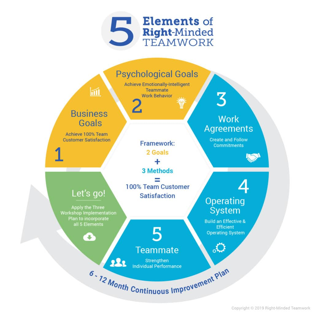 Creating Right-Minded Teamwork in Any Team is a 5 Element Framework for team leaders